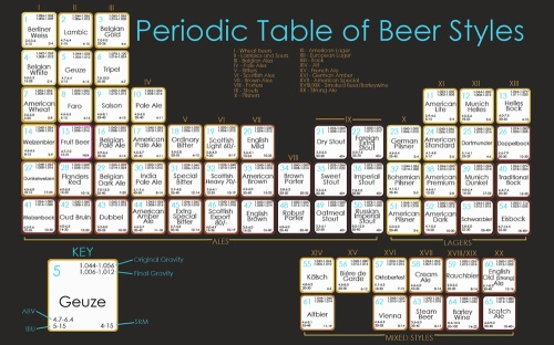 Periodic_table_of_beer