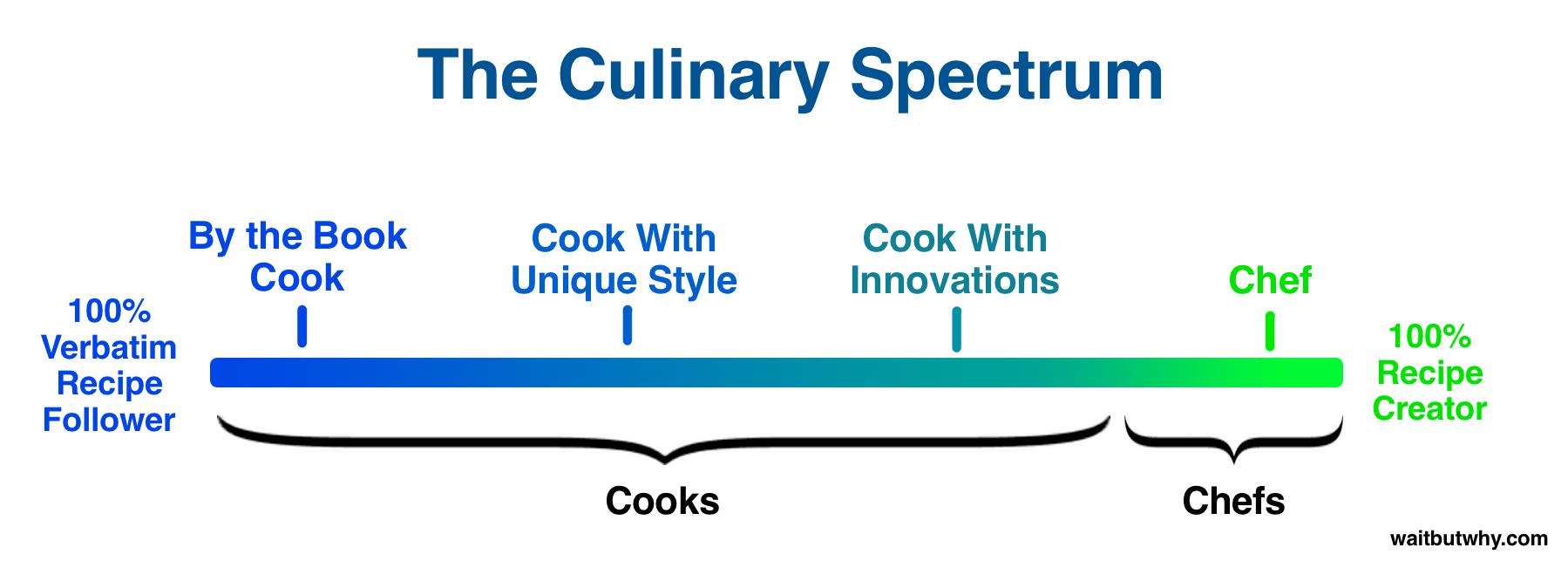 Chef-Cook Spectrum
