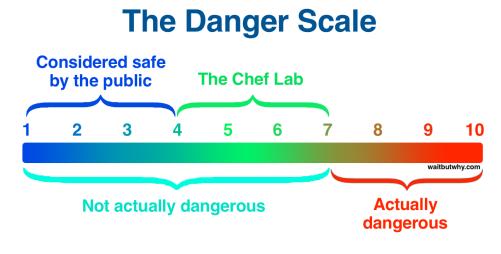 Danger Scale