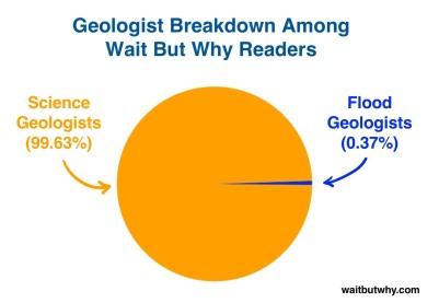 Geology Breakdown